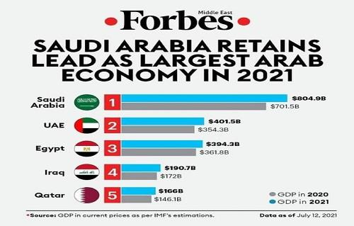 """""""فوربس"""":  مصر تملك ثالث أفضل اقتصاد عربي في 2021"""